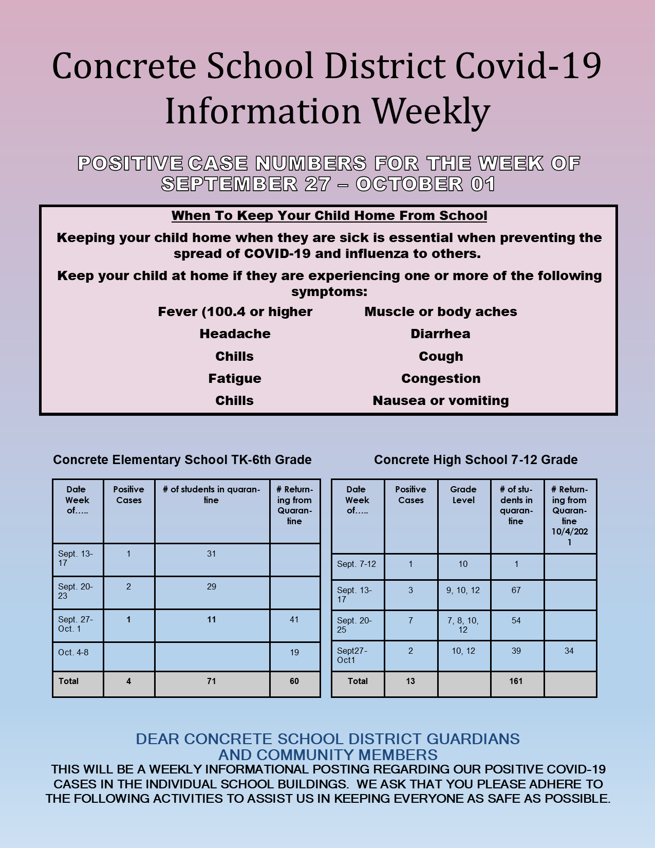 Concrete School District COVID-19 Information Weekly - Positive case numbers for the week of September 27 - October 1.